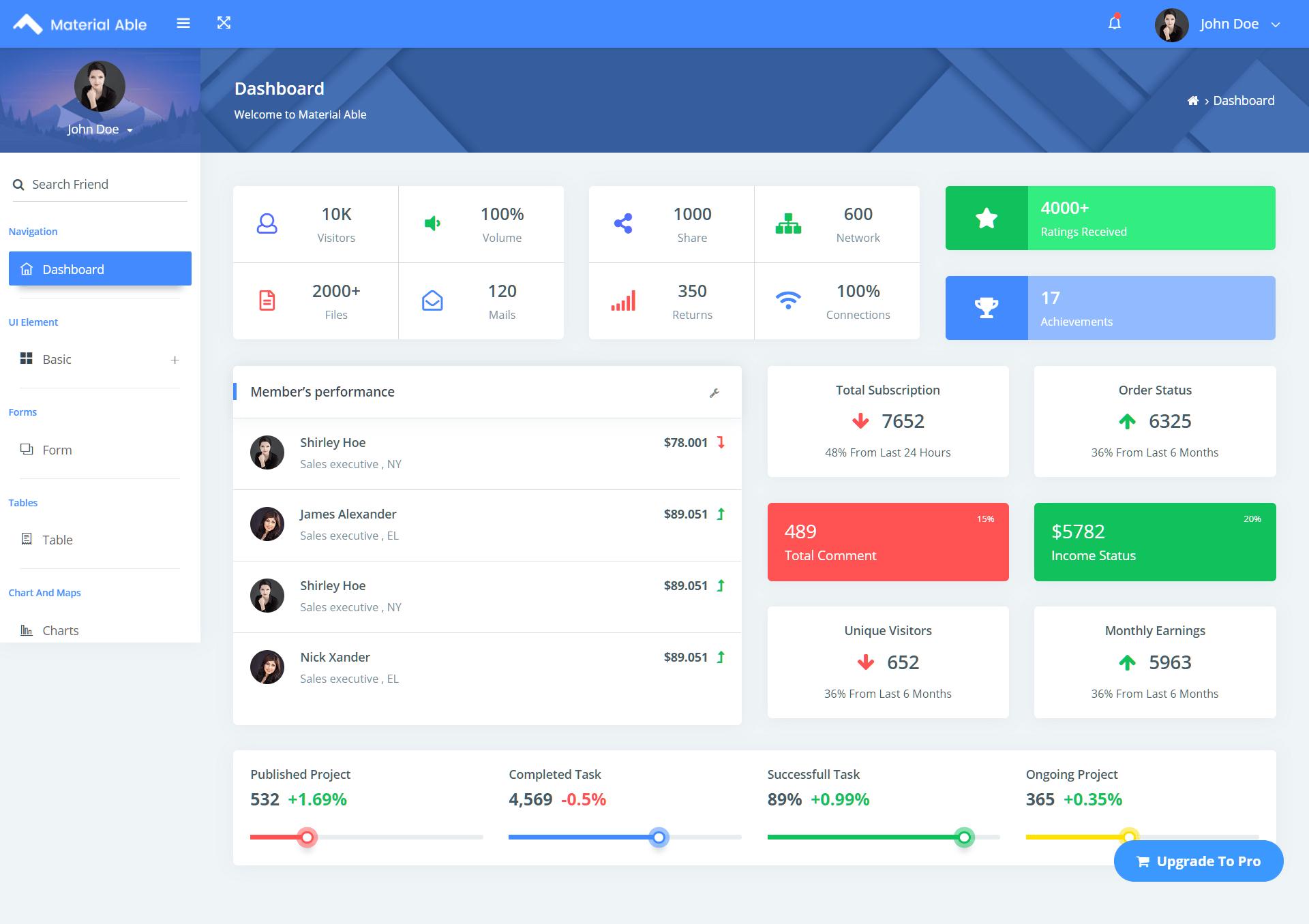 Free Bootstrap 4 HTML 5 Admin Dashboard Template